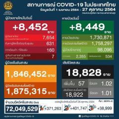 タイ 8,452人陽性 57人死亡/バンコク 859人 陽性 9人死亡/プーケット 80人陽性/チェンマイ 270人陽性[2021年10月27日発表]のイメージ画像