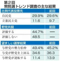 比例自民29%、立民11% 衆院選、共同通信世論調査