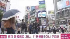 東京都で新たに36人の感染確認 11日連続で100人下回る 重症者26人 死亡13人のイメージ画像