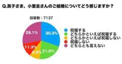 眞子さまと小室さんのご結婚、調査により「祝福」の意向を示す人が多数派となったことが判明!