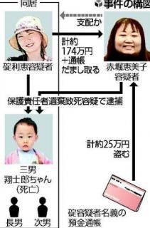 5歳男児が餓死、母親ら2人逮捕…「ママ友」が家族を支配か 福岡