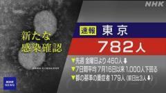 東京都 新型コロナ 第5波で最多25人死亡 新たに782人感染確認のイメージ画像
