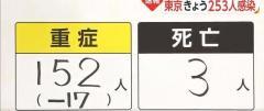 新型コロナ 東京都で253人感染確認 3カ月ぶりに300人下回る