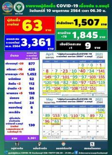 チョンブリ県 新たな陽性は63人、直近1ヶ月内で最少[2021年5月10日発表]のイメージ画像