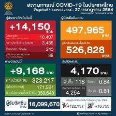タイ 14,150人陽性/バンコク2,635人/ サムットサコン1,092人/プーケット26人[2021年7月27日発表]のイメージ画像