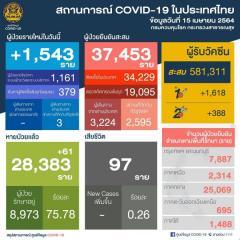 新規タイ国内感染は62都県の1,540人、バンコクは409人が陽性[2021年4月15日発表]のイメージ画像
