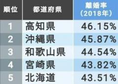 トップは46%!「離婚率」47都道府県ランキングのイメージ画像