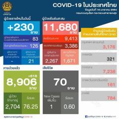 新規の国内感染209人、死亡1人[2021年1月16日発表]のイメージ画像