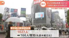 東京都 新たに1027人感染、1000人超は1月28日以来のイメージ画像