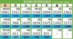 <新型コロナ・16日>東京都で新たに831人が感染 24人死亡、重症者は182人のイメージ画像