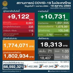 タイ 9,122陽性 71人死亡/バンコク 1,037人陽性 10人死亡/プーケット 140人陽性/チェンマイ 199人陽性[2021年10月19日発表]のイメージ画像