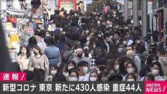 東京の新規感染者430人 先週土曜より90人近く増加