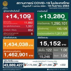 タイ 14,109人陽性 122人死亡/バンコク 2,843人陽性 23人死亡/プーケット 235人陽性[2021年9月18日発表]のイメージ画像