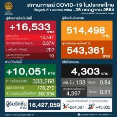 タイ 16,533人陽性/バンコク3,997人/サムットサコン1,147人/サムットプラカーン1,088人[2021年7月28日発表]のイメージ画像