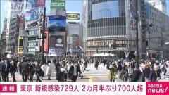 【新型コロナ】東京で2月4日以来の700人台 新たに729人感染のイメージ画像