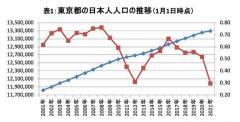 新型コロナで大異変…日本人の「東京23区離れ」が止まらなくなってきた東京一極集中はどう変わってきたのかのイメージ画像