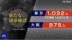 東京都 新型コロナ 3人死亡 1032人感染確認 2日連続1000人超のイメージ画像