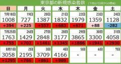 <新型コロナ・4日>東京都で4166人の感染確認 過去最多を更新