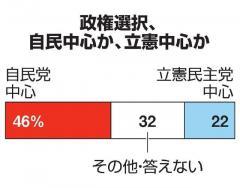 消費税率「10%維持」57%、「引き下げ」は35% 朝日世論調のイメージ画像