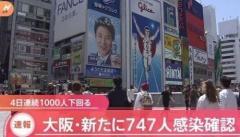 大阪府で新たに747人感染確認、新型コロナウイルスのイメージ画像