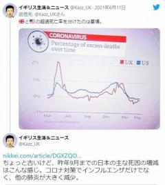 【英BBC報道】一年間の超過死亡の比較、先進国で日本だけが死者数減少のイメージ画像
