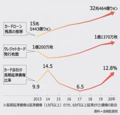20代も60代も火の車状態、韓国カードローン過去最高32兆ウォンのイメージ画像